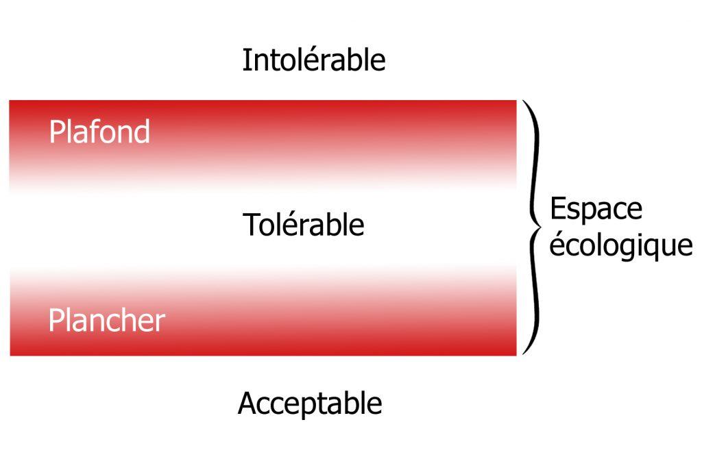 EE_tolérance